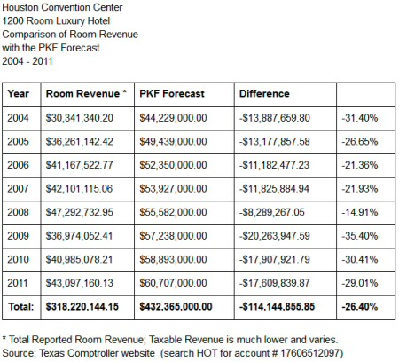 Hilton America's revenue: PKF vs Reality