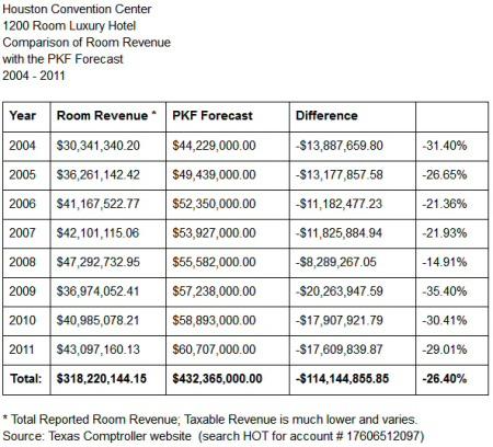 Hilton America's revenue: PKF vs Reality